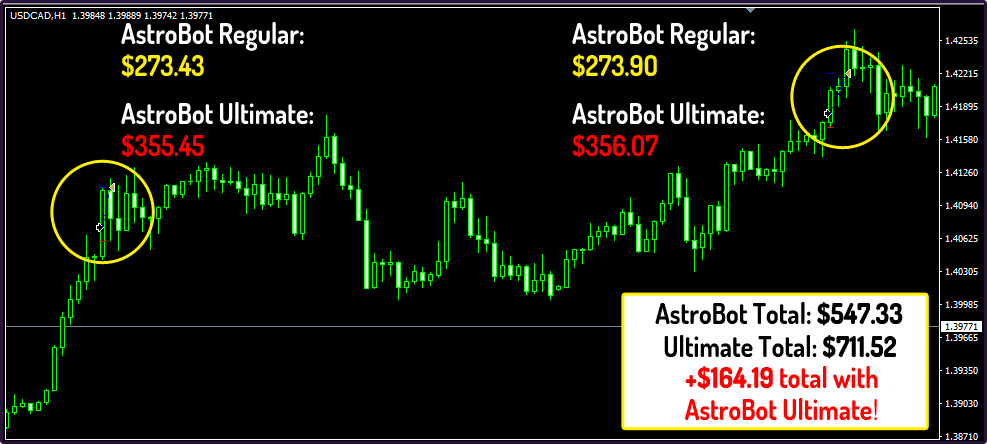 Forex AstroBot Program - Can You Get Rich by Trading Forex? Read