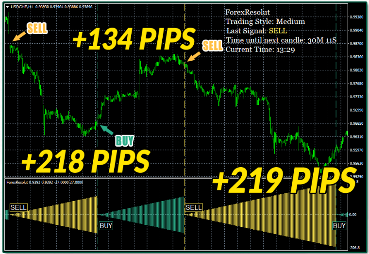 Forex Resolut Review: An Effective Forex Trading Software