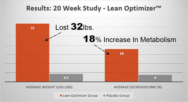 HFL Lean Optimizer Review