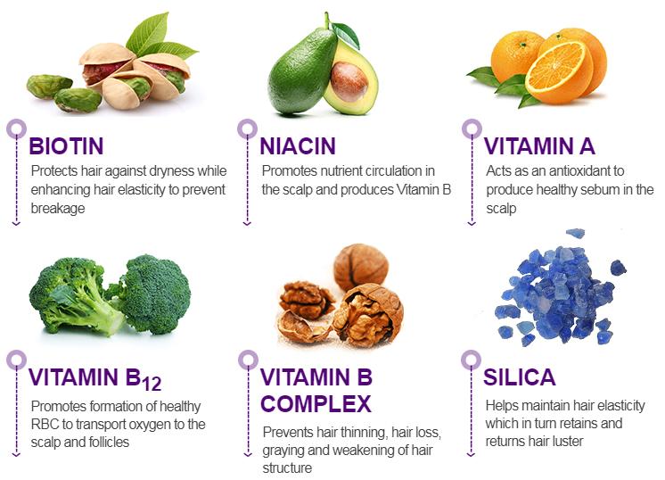 Grown N Flow Biotin Ingredients List